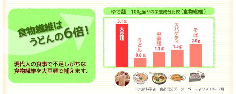 食物繊維比較
