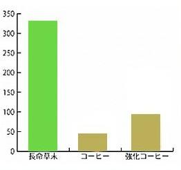 クロロゲン酸 比較
