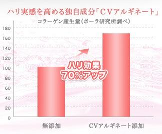 「CVアルギネート」ハリ効果70%アップ