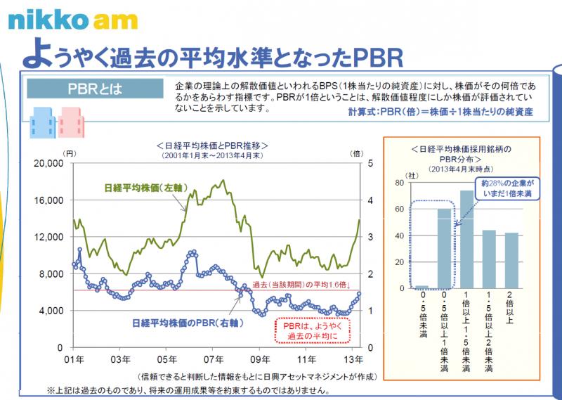 日経平均PBR推移