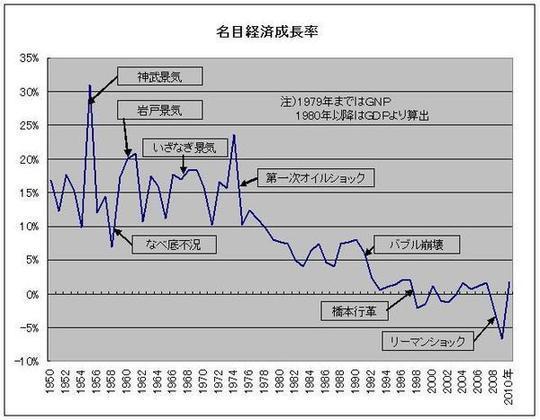 高度経済成長 いつ