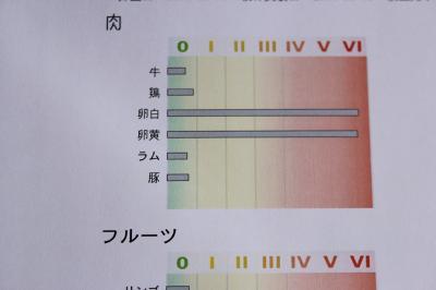 アンブロシア遅延型フードアレルギー検査1