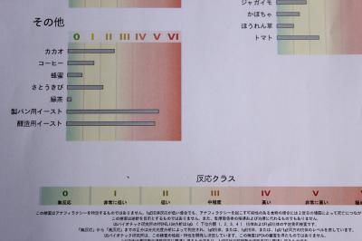 アンブロシア遅延型フードアレルギー検査5
