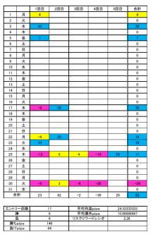 FX 7月の成績 回数