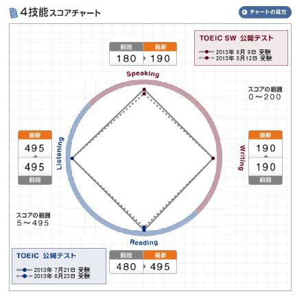 chart 20130813