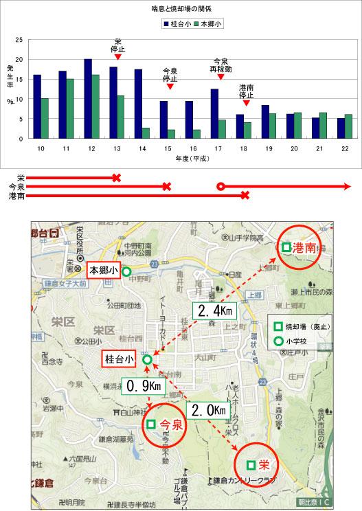 2校変化グラフmap付