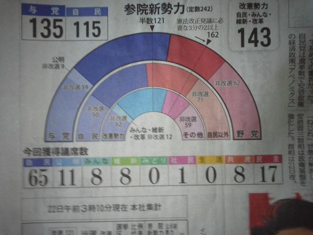 参院選挙結果 1