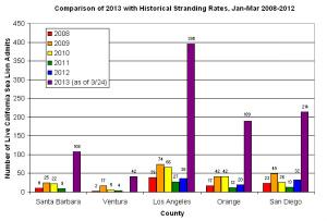 csl_strandings_graph.jpg