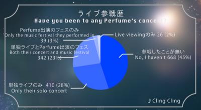 第二弾パフュクラの皆さんが選ぶPerfumeの好きな曲ランキング 結果発表 - YouTube (4)