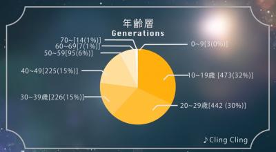 第二弾パフュクラの皆さんが選ぶPerfumeの好きな曲ランキング 結果発表 - YouTube (1)