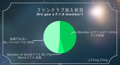 第二弾パフュクラの皆さんが選ぶPerfumeの好きな曲ランキング 結果発表 - YouTube (3)