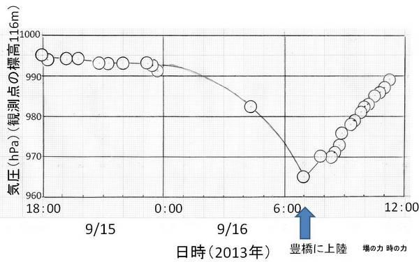台風気圧130916