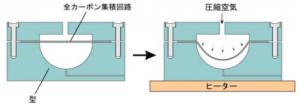 名古屋大学 全カーボン集積回路 熱成形工程