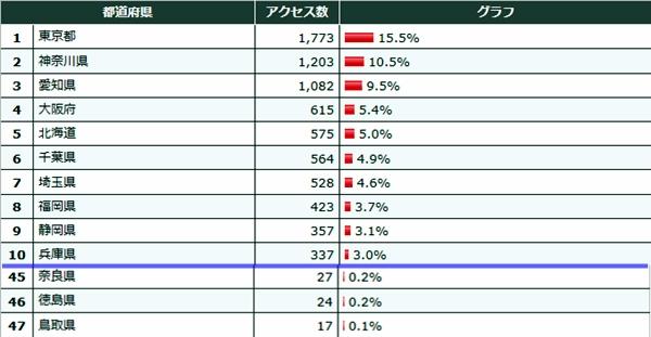 2013年3月都道府県数