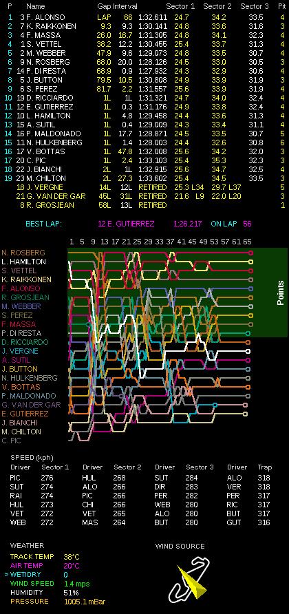 スペインGPデータ