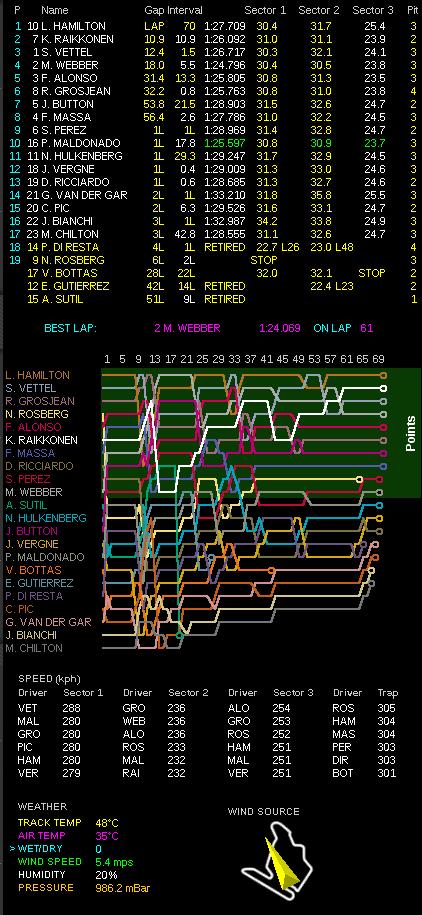 ハンガリーGP決勝データ