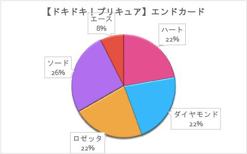 【ドキドキ!プリキュア】第27回「バレちゃった!?キュアエースの弱点!」