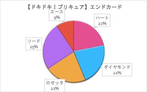 【ドキドキ!プリキュア】第32回「マナ倒れる!嵐の文化祭」