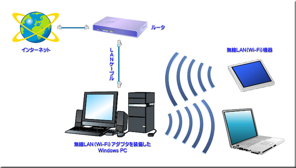 WiFi-LAN-Diagram