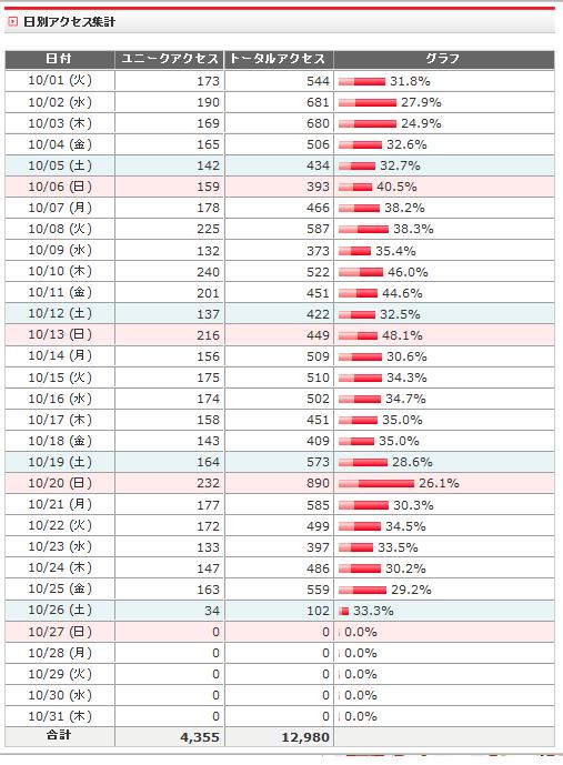 アクセス解析2013