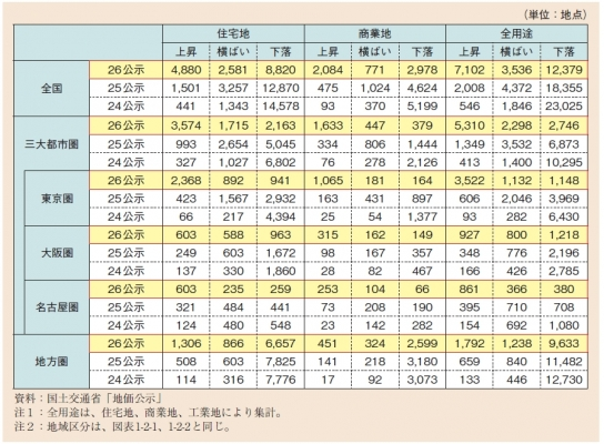 地下公示価格