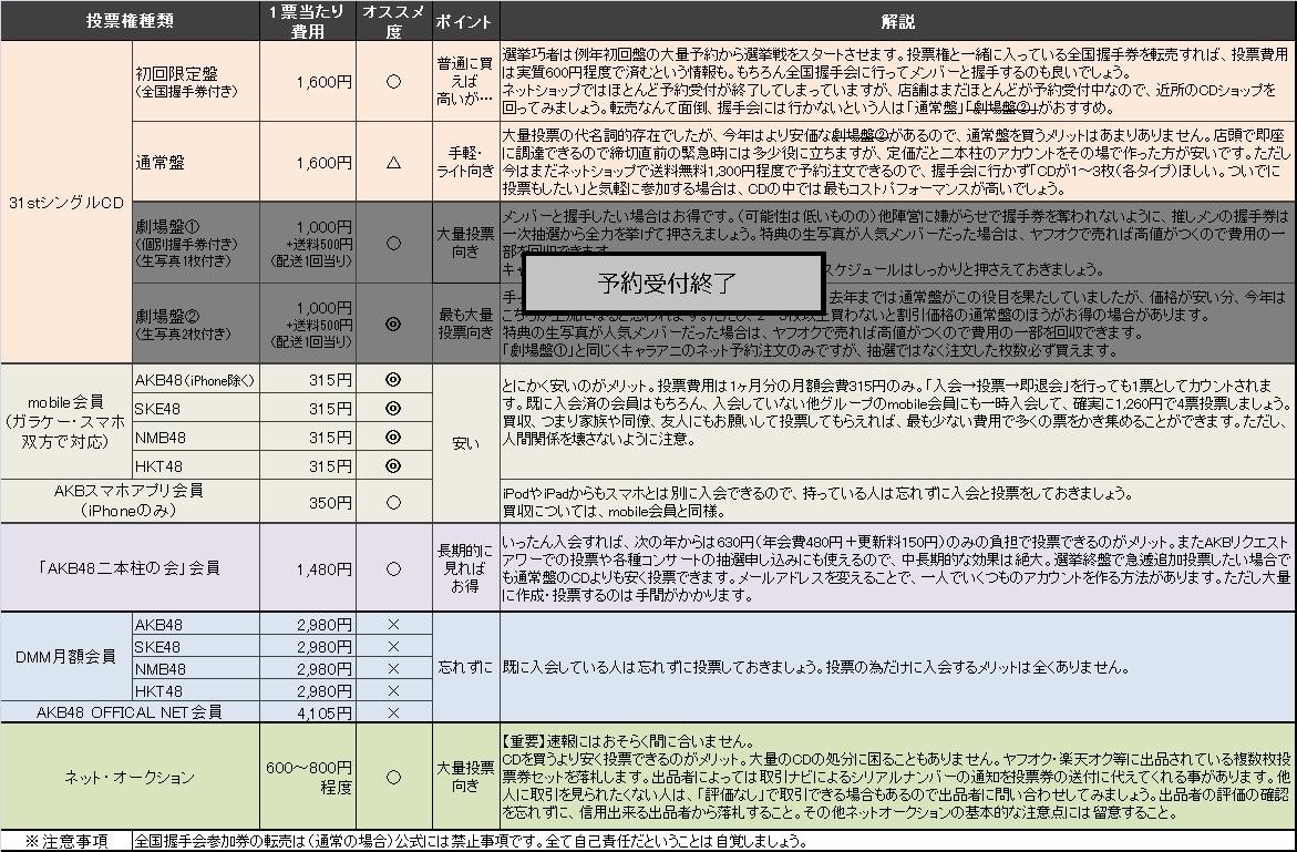 第5回AKB48選抜総選挙における投票権の種類