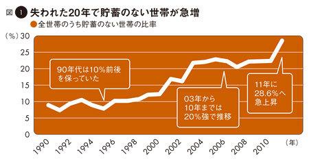 図1:失われた20年で貯蓄のない世帯が急増――全世帯のうち貯蓄のない世帯の比率