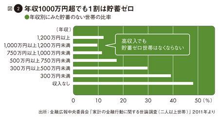 図2:年収1000万円超でも1割は貯蓄ゼロ――年収別にみた貯蓄のない世帯の比率