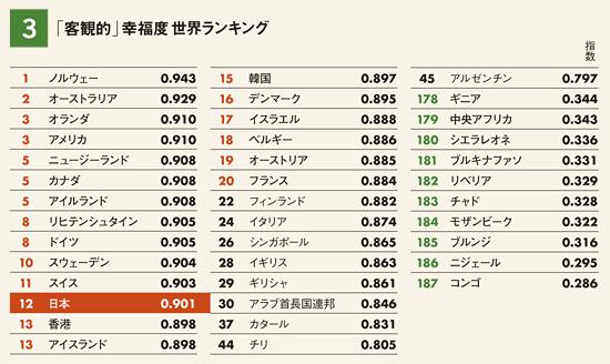 図3 「客観的」幸福度世界ランキング