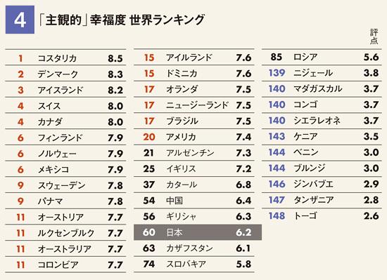 図4 「主観的」幸福度世界ランキング