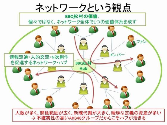SKE48松村香織・ネットワークという観点