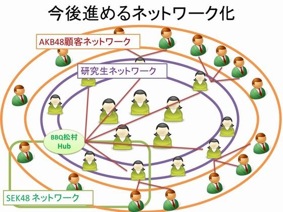 SKE48松村香織・今後進めるネットワーク化