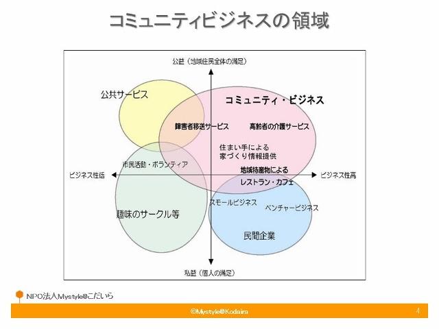 研修スライド1