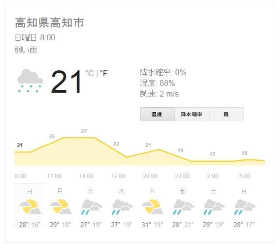 2013.6.9週間天気予報 (574x509)
