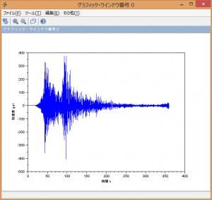 プロットした地震動