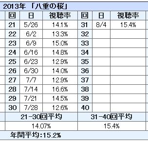 八重の桜 視聴率 31