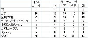 S防具レシピ3