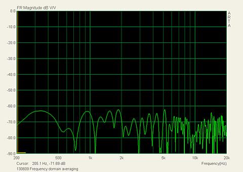 Noise Frequency domain averaging.jpg