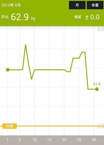 8月の体重2013