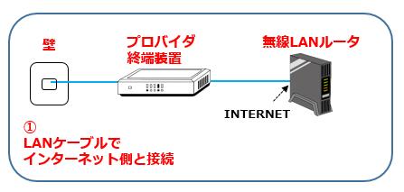 5無線LANセットアップ