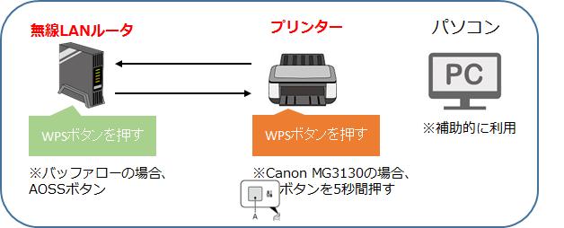 プリンター 設定 canon