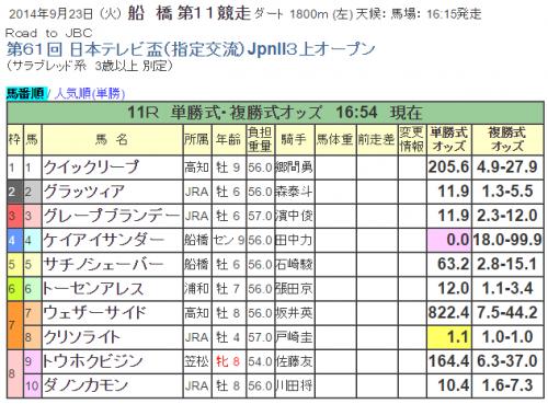 第61回 日本テレビ盃