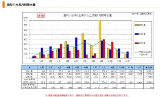 酒匂川水系月別降水量2013/10/28