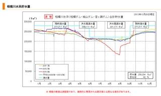 相模川水系貯水量2013/10/28
