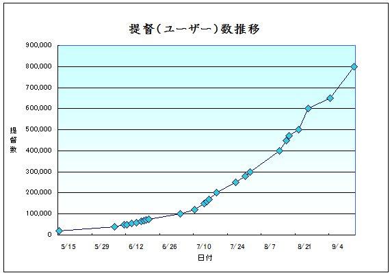 提督数グラフ