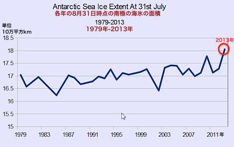 南極の氷1979-2013
