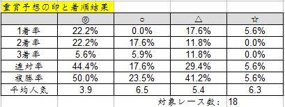 2014-8-9_重賞予想結果と印