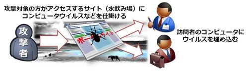 日本における水飲み場型攻撃に関する注意喚起1