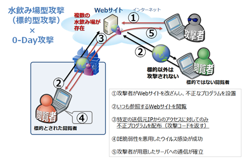 日本における水飲み場型攻撃に関する注意喚起2