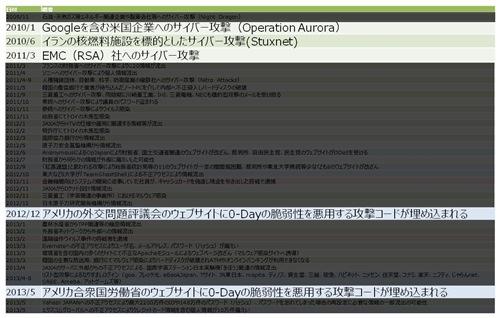 日本における水飲み場型攻撃に関する注意喚起3